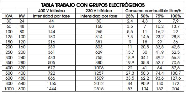 Consumo grupo electrógeno